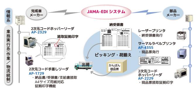 JAMA-EDI